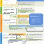 Mapa estratégico de seguridad de datos con KPIs, factores de éxito e iniciativas