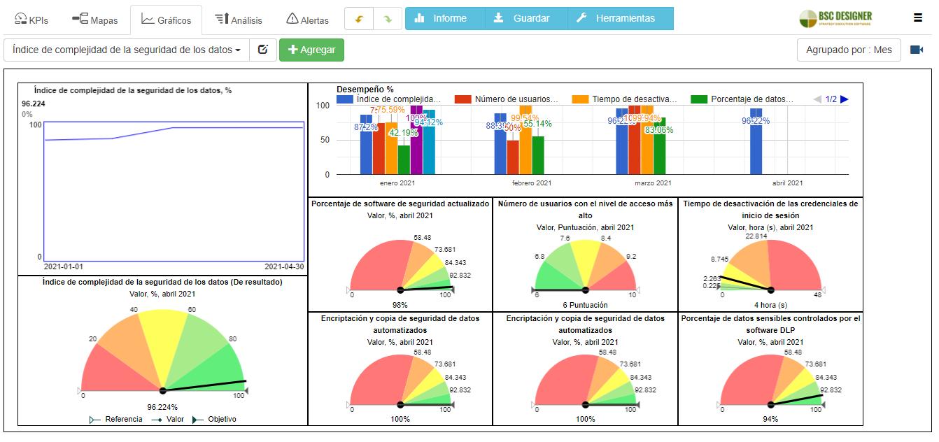 Un ejemplo del panel de índice de complejidad de seguridad de datos