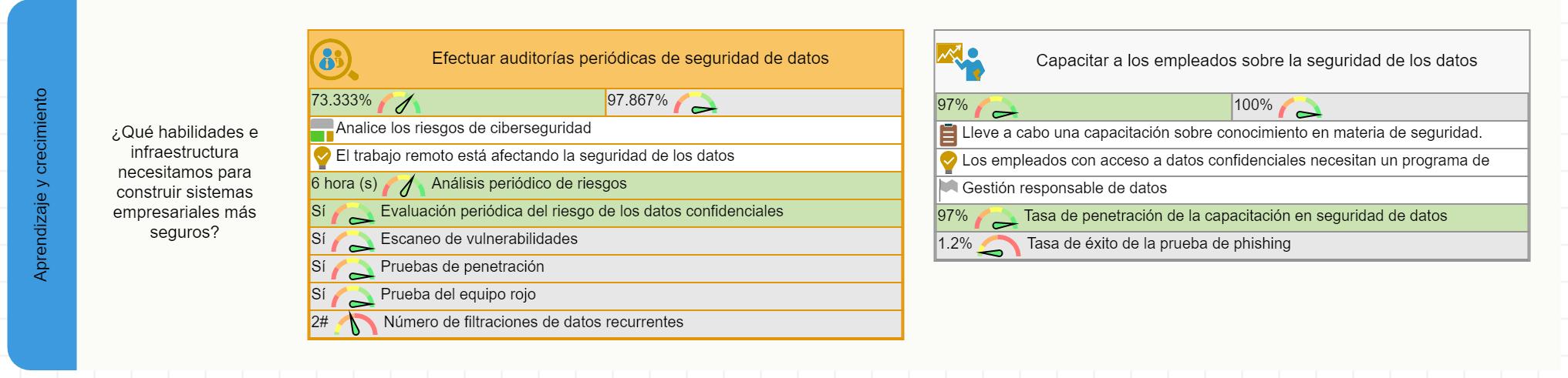 Perspectiva de aprendizaje del cuadro de mando de seguridad de datos