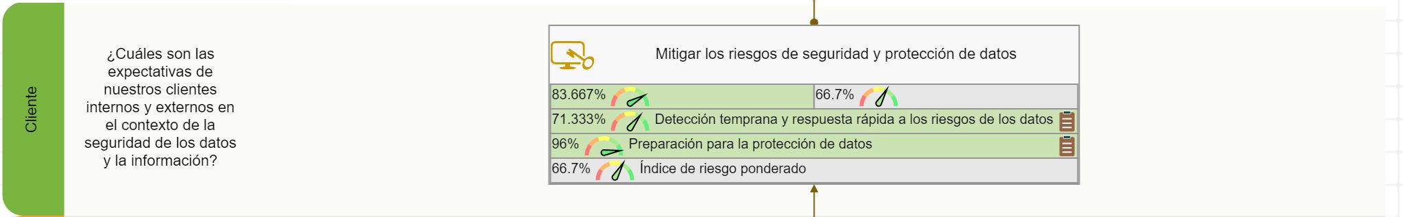 Los objetivos y los KPIs de la perspectiva del cliente del cuadro de mando de seguridad de los datos