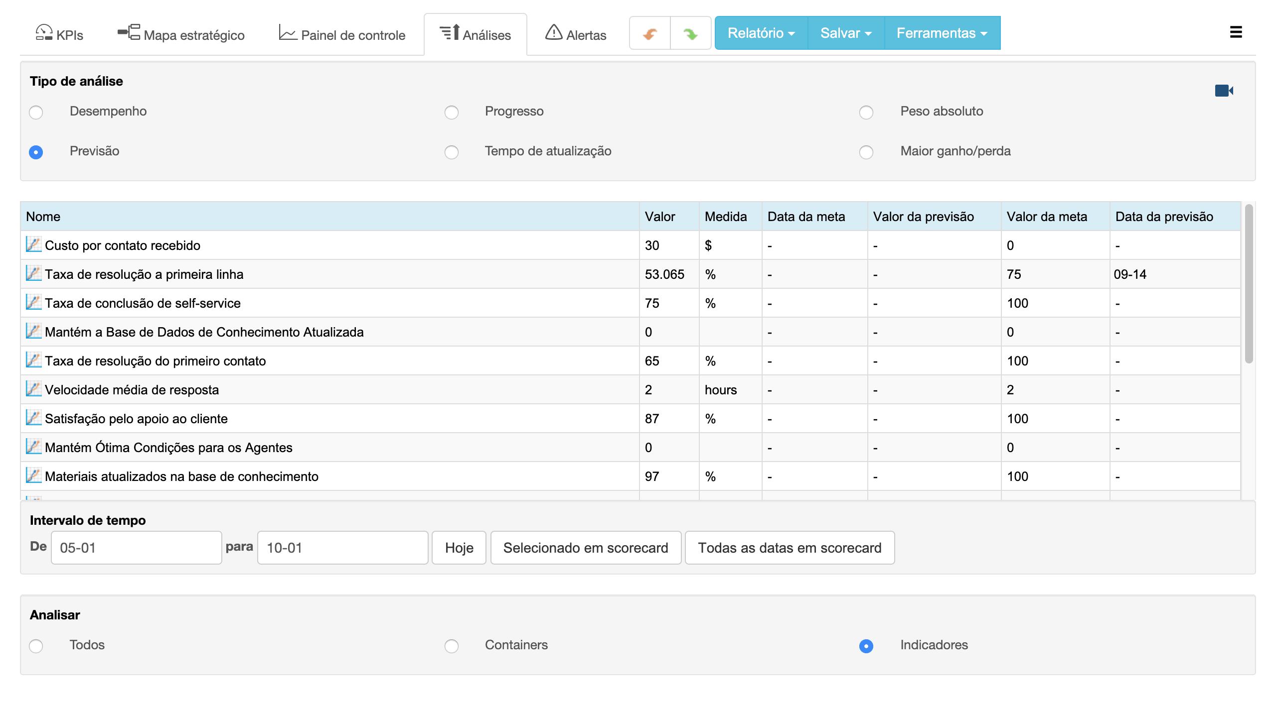 Separador de análise no software BSC Designer - encontre KPIs que necessitam da sua atenção