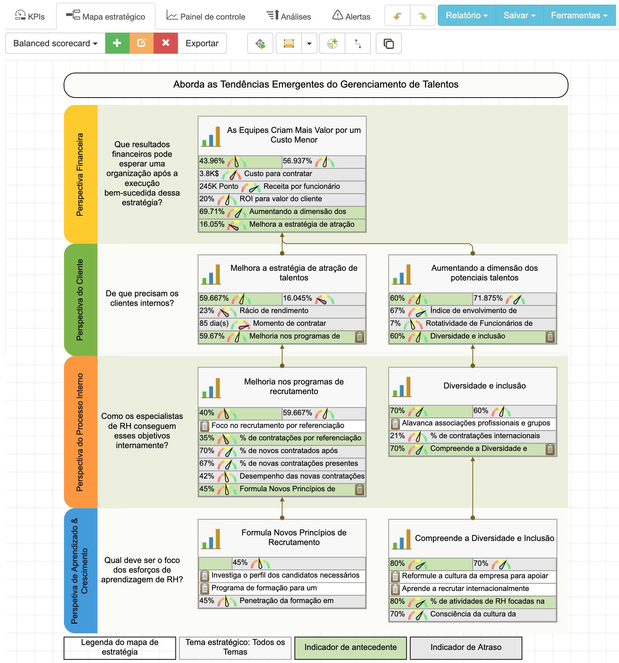 Um belo mapa estratégico criado com o software BSC Designer