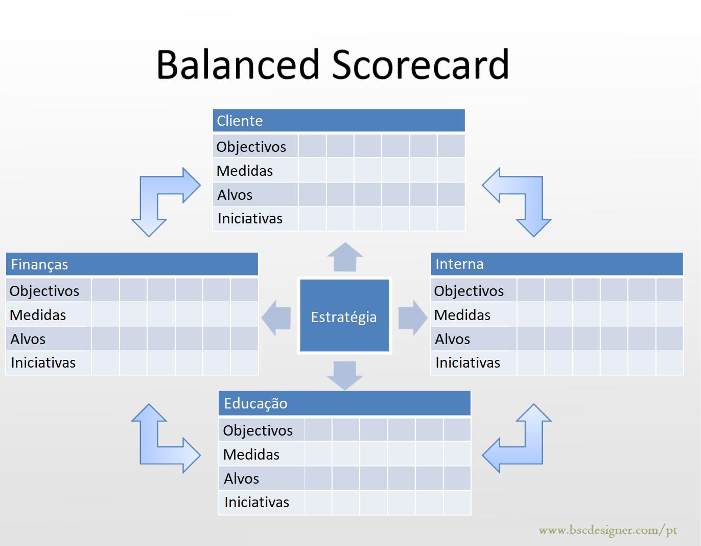 Modelos de PDF e PowerPoint para o Balanced Scorecard