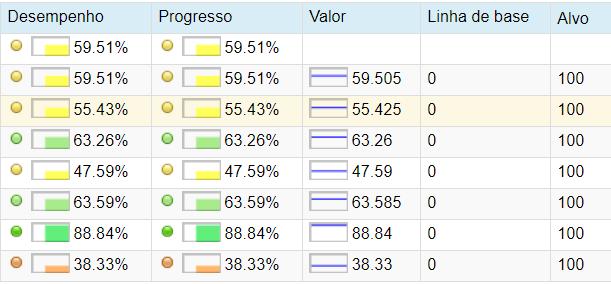 Monitoramento de progresso e desempenho
