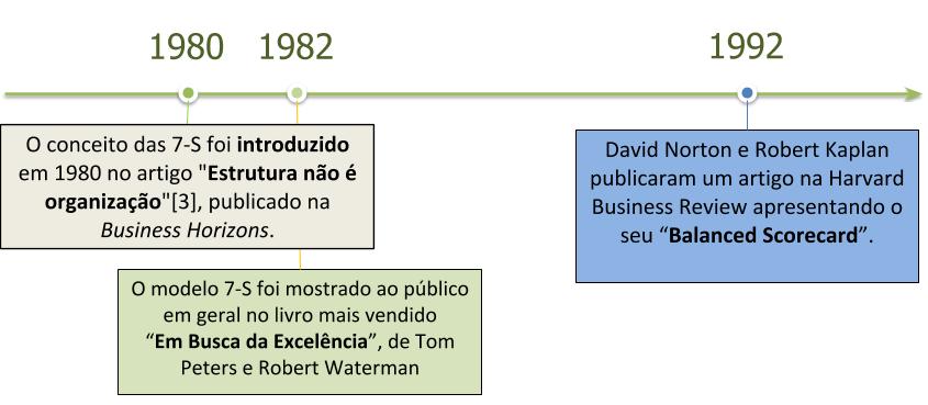 7-S Linha do tempo da estrutura