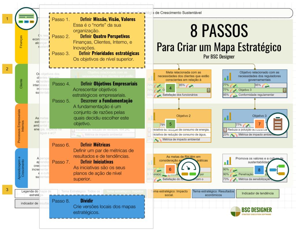 8 PASSOS Para Criar um Mapa de Estratégia do BSC Designer