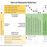 Hoshin Kanri Planning Matrix
