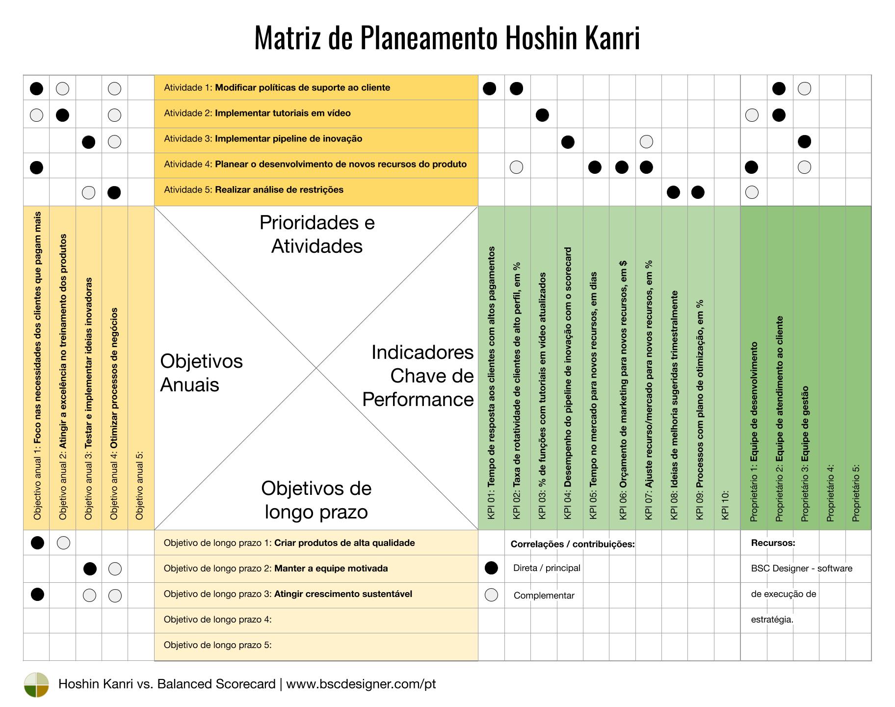 Matriz de Planejamento de Hoshin Kanri