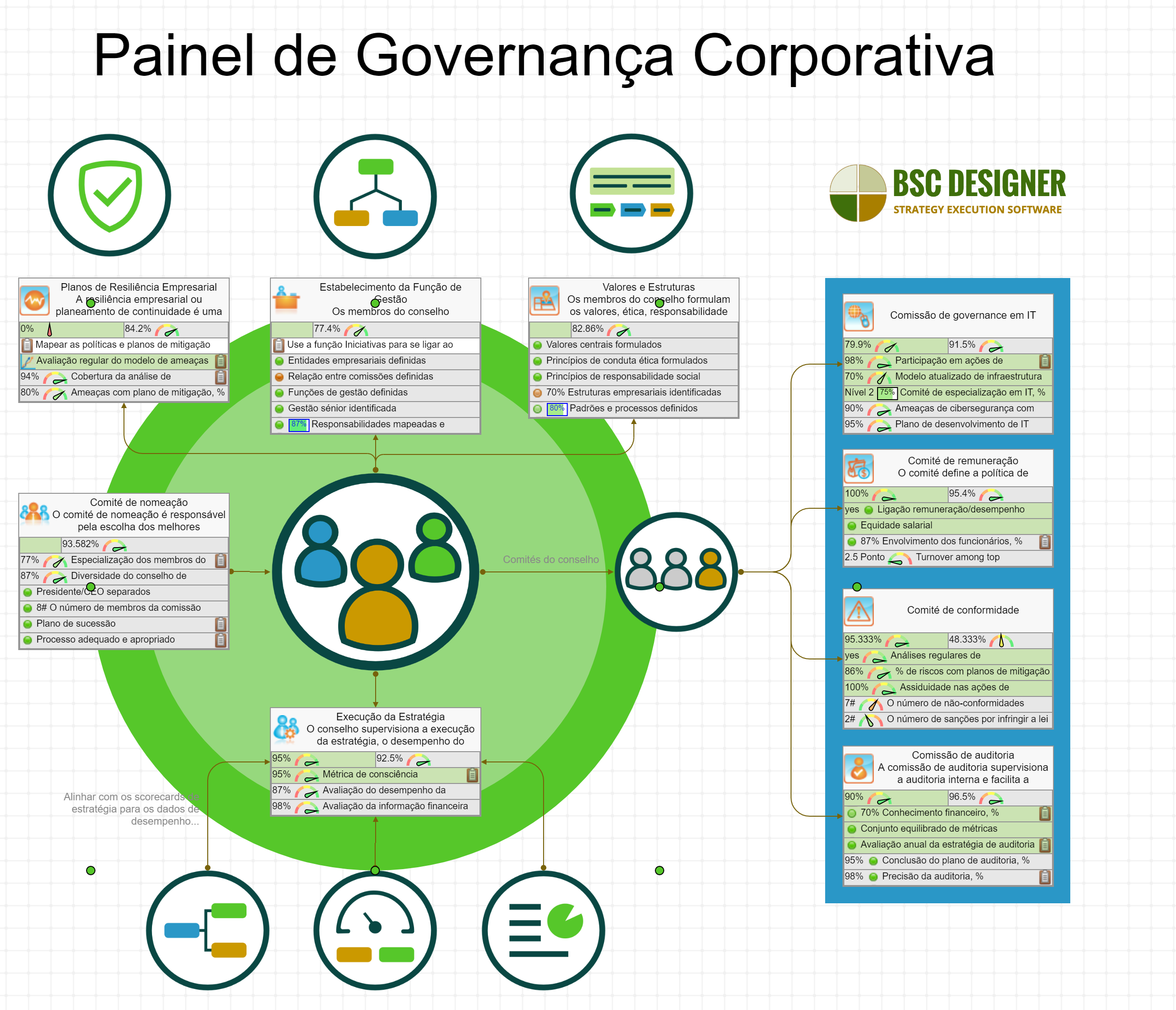 Kpis For Corporate Governance Dashboard