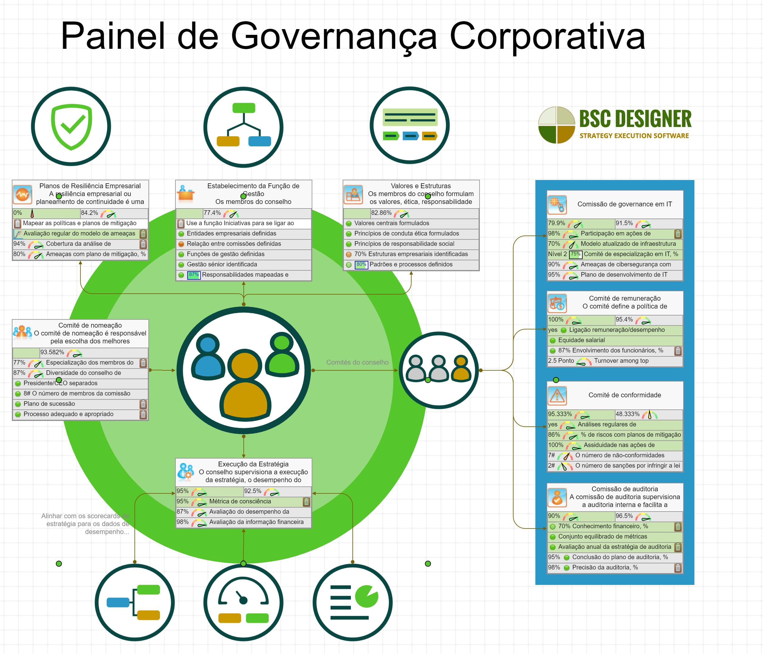 Painel de Governance Empresarial com KPIs