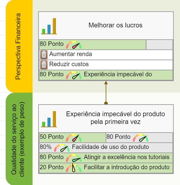 Um objetivo da perspectiva do consumidor contribui para o objetivo da Perspectiva Financeira