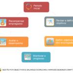 Ciclo de gestão por objetivos