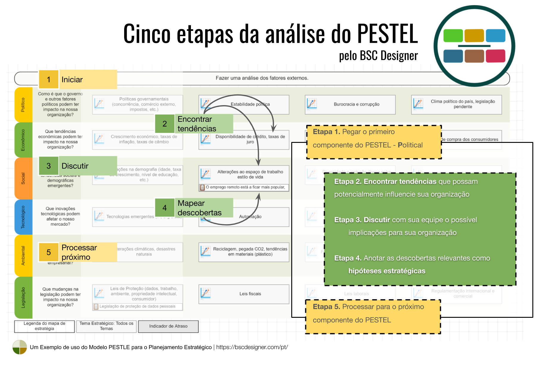 Cinco etapas da análise PESTEL