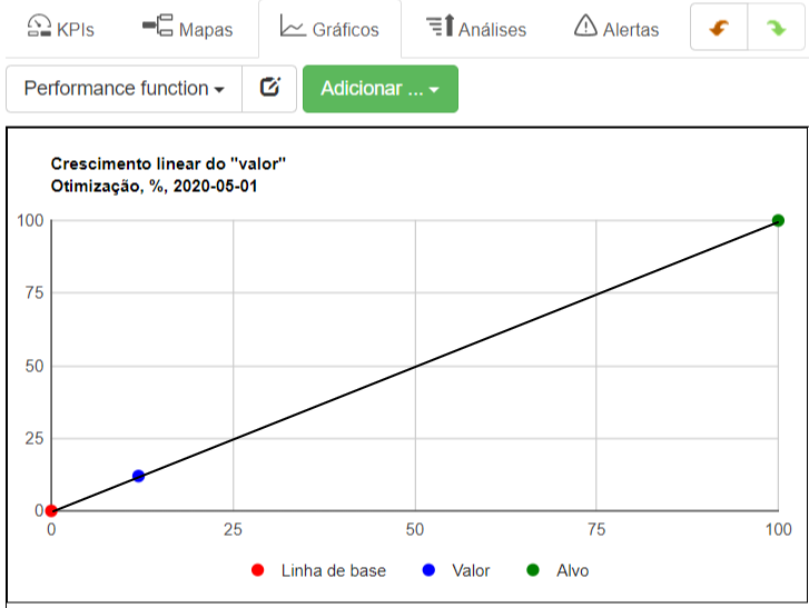 Crescimento linear do valor