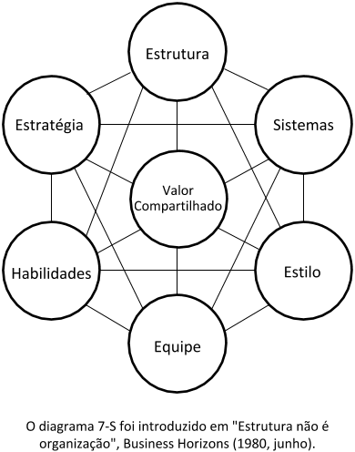 Diagrama 7-S original