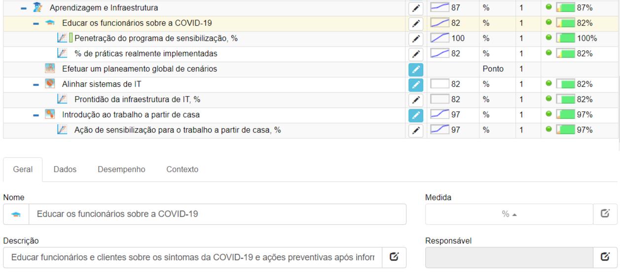KPI que rastreia a educação dos empregados sobre a COVID-19