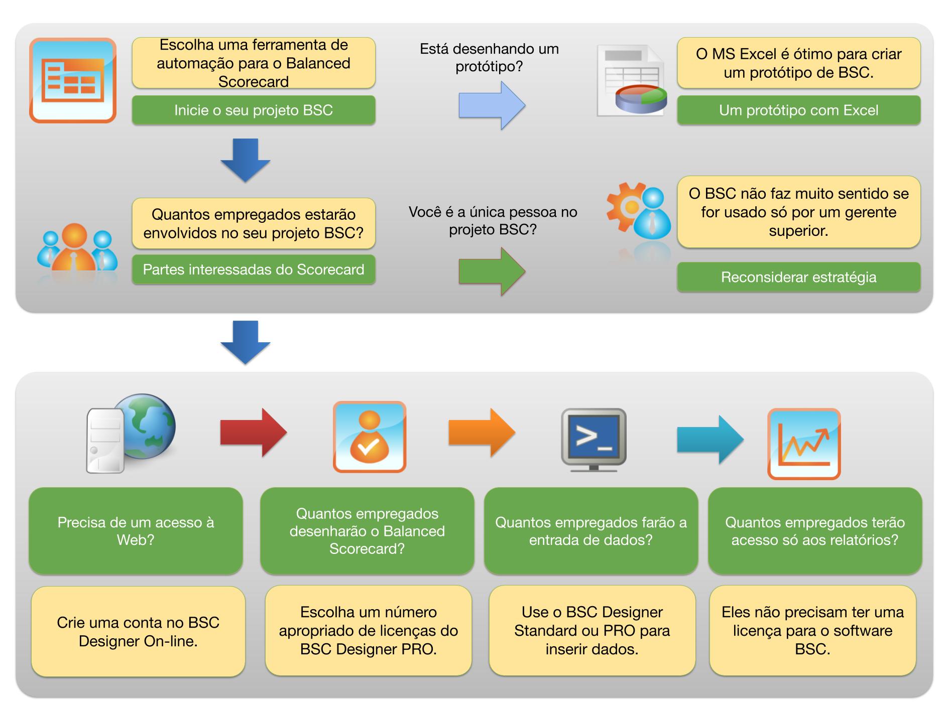Escolhendo a ferramenta de software para o Balanced Scorecard