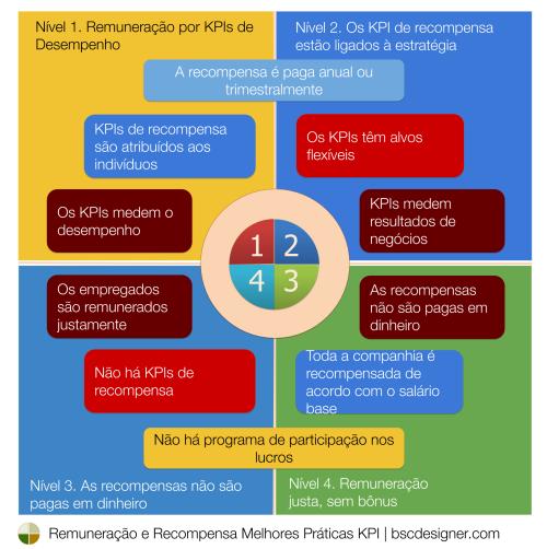 Escolha o formulário e os KPIs do programa de recompensa