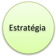 Estratégia da estrutura 7S