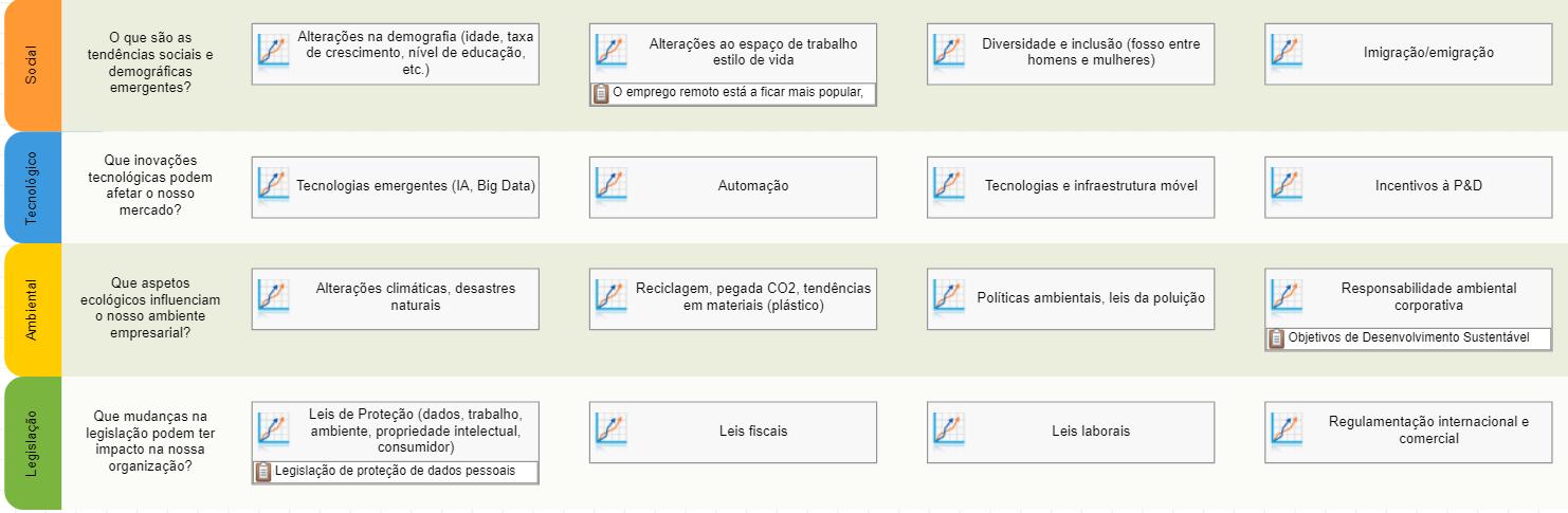 Exemplos das tendências mapeadas por meio de iniciativas