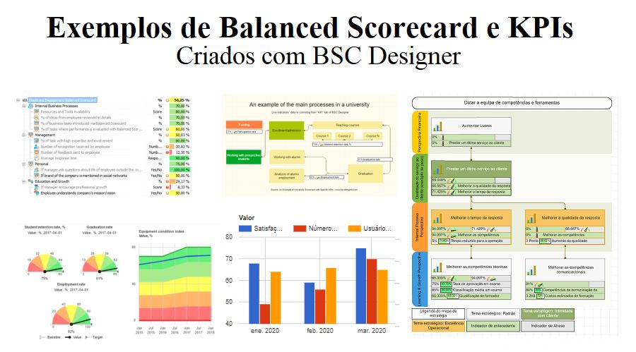 Confira 16 exemplos gratuitos de Balanced Scorecards com KPIs criados com o software de BSC Designer