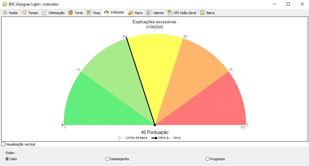 Gráficos de desempenho no freeware BSC Designer