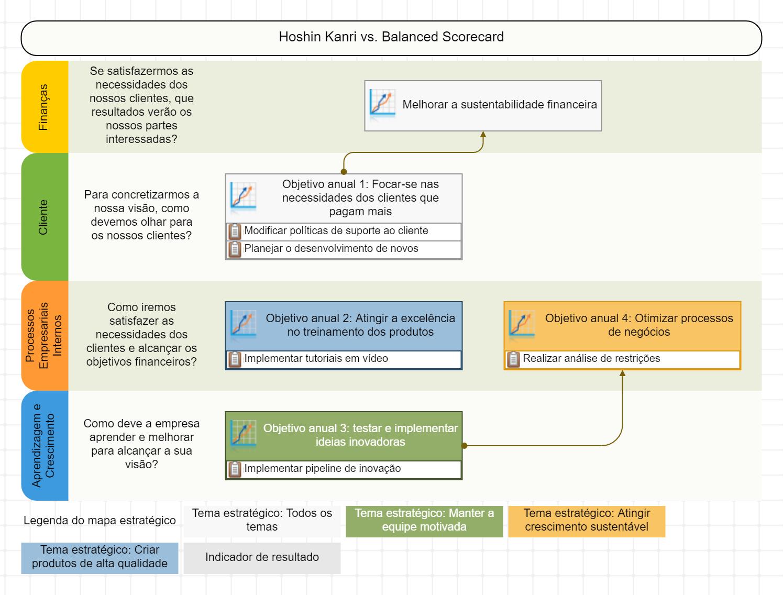 Mapa de Hoshin Kanri com iniciativas