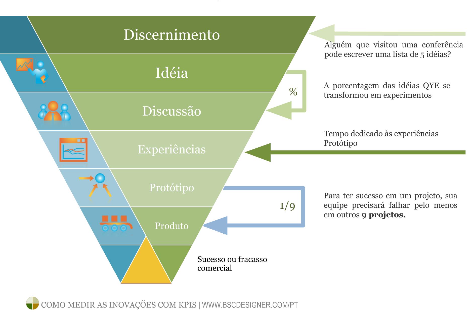 Como encontrar bons KPIs para medir inovações