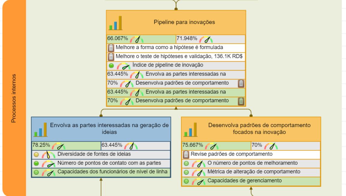 Preparando processos internos de negócios para inovações