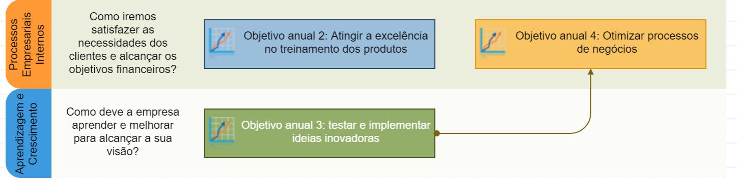 Vinculando dois objetivos para explicar a lógica de causa e efeito
