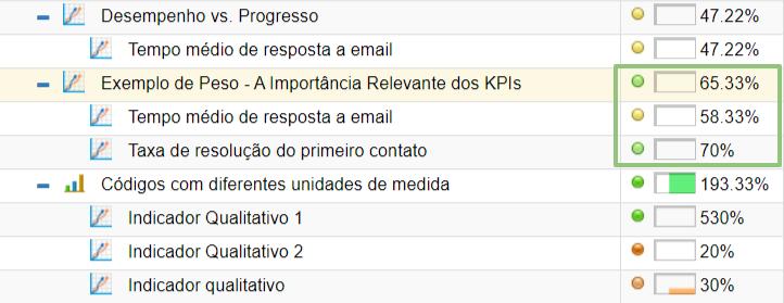 """Semáforos e peso do KPI"""" width="""