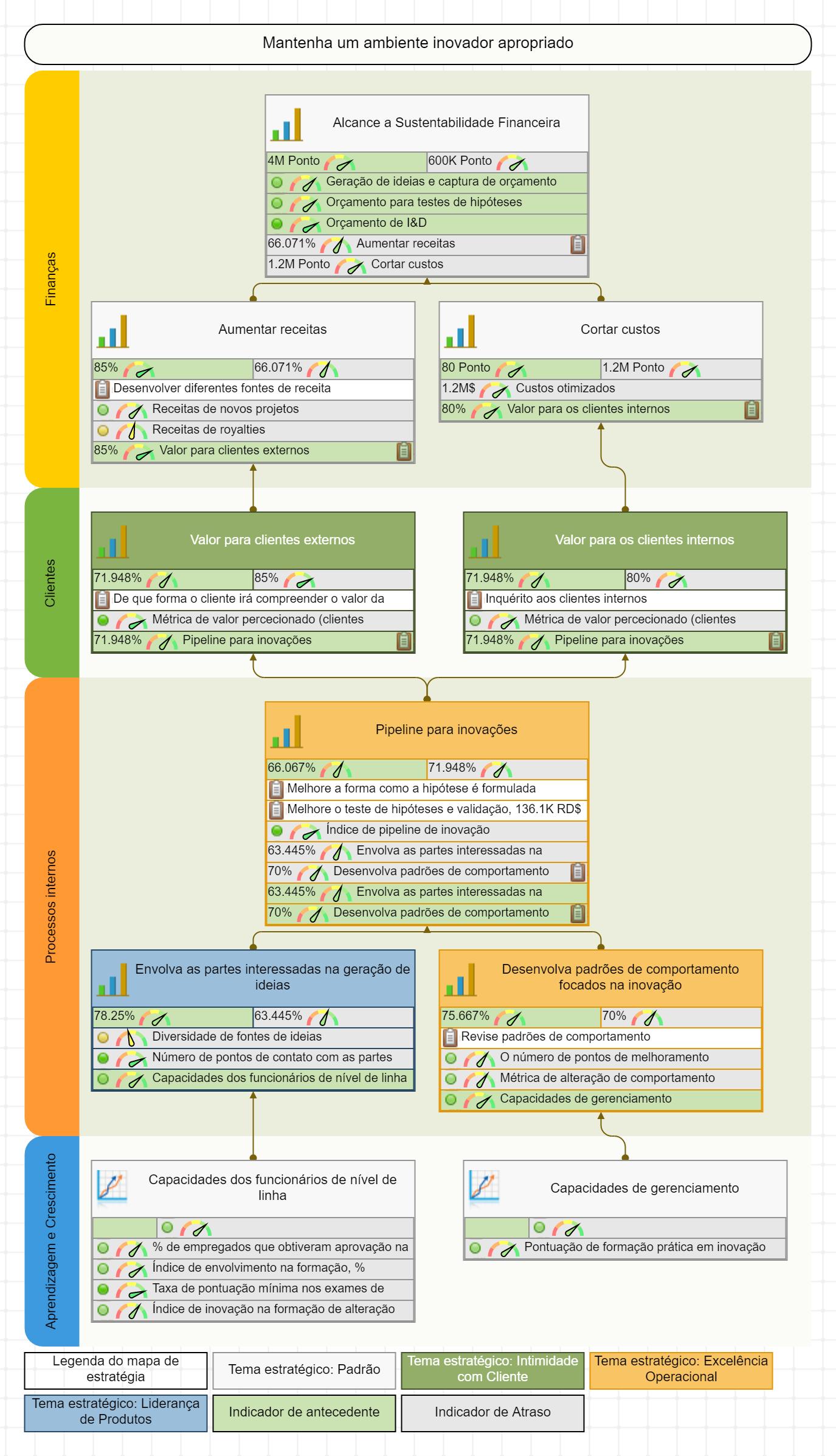 Um exemplo de um mapa estratégico para inovações
