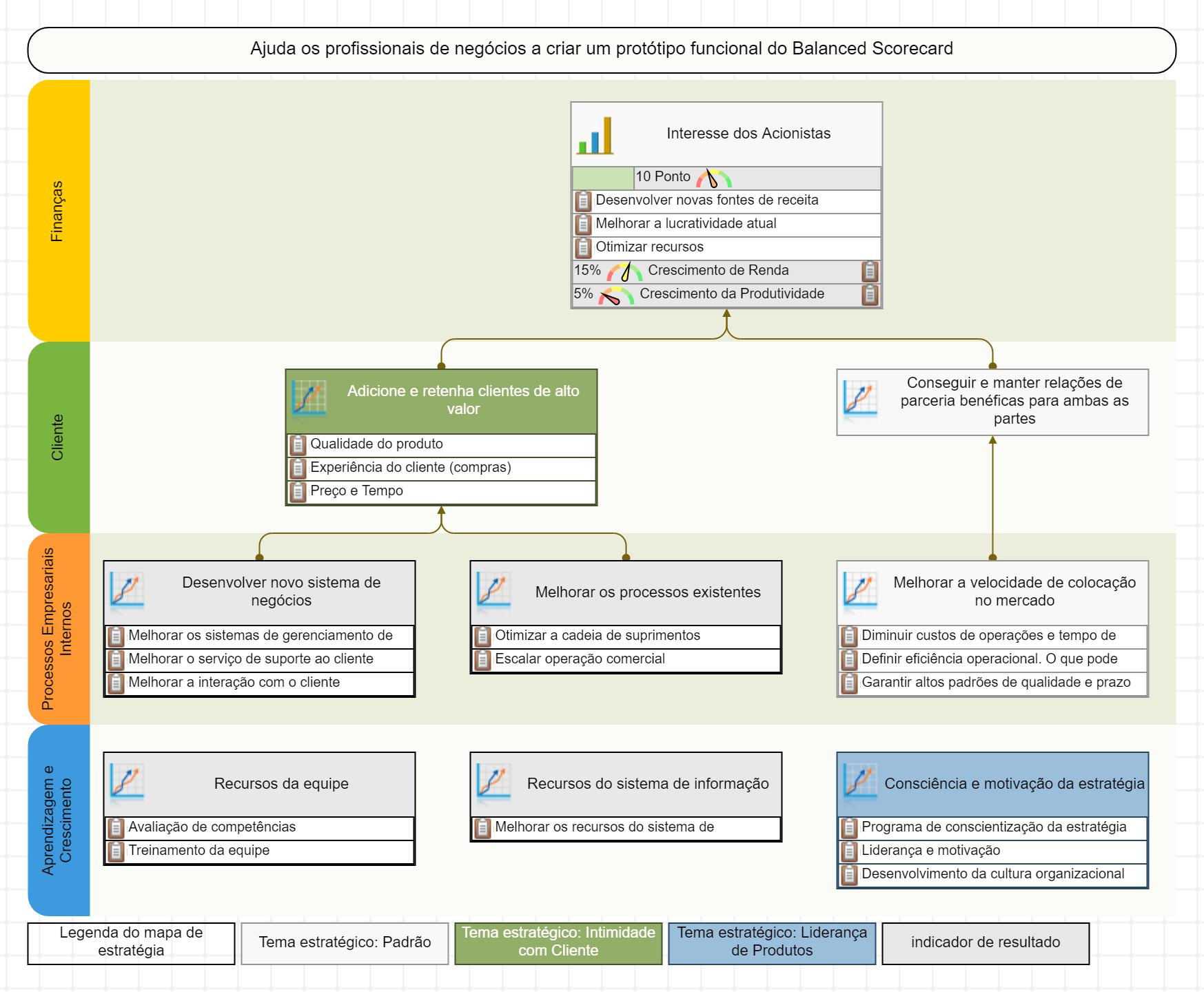 O mapa estratégico do Balanced Scorecard com quatro perspectivas
