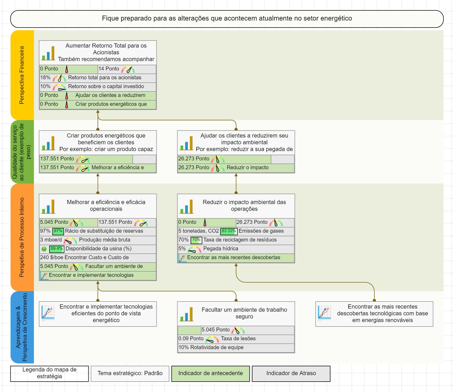Mapa Estratégico e Scorecard para Produção Energética