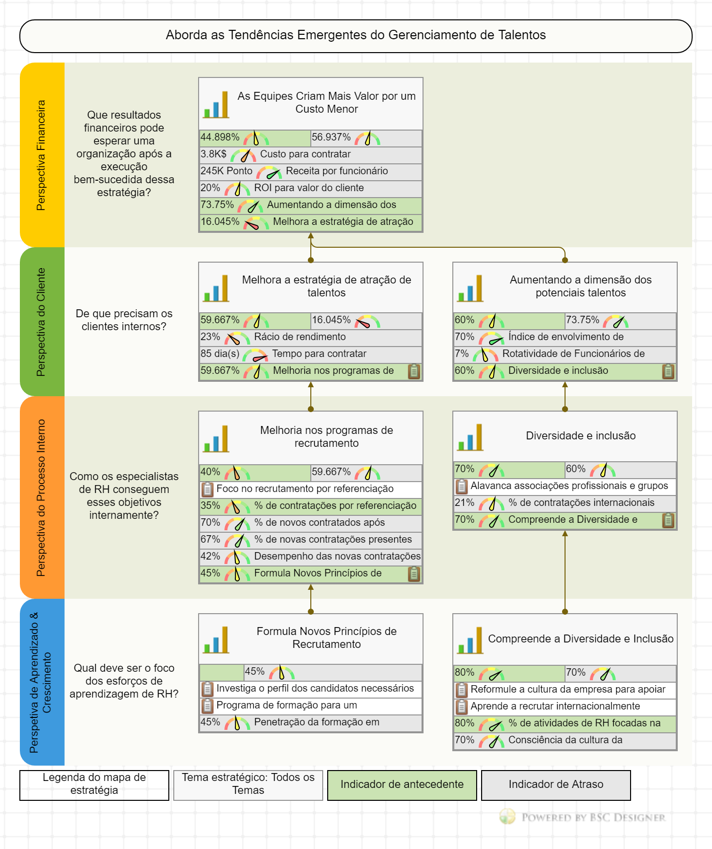 Mapa da Estratégia do Balanced Scorecard de RH