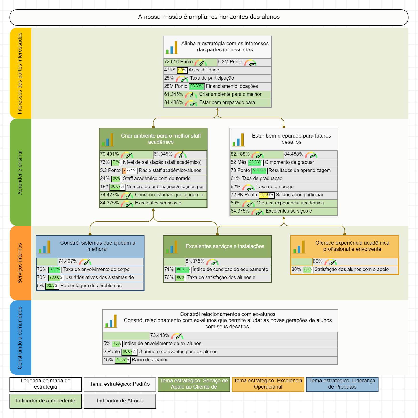 Um exemplo de um mapa estratégico para uma universidade