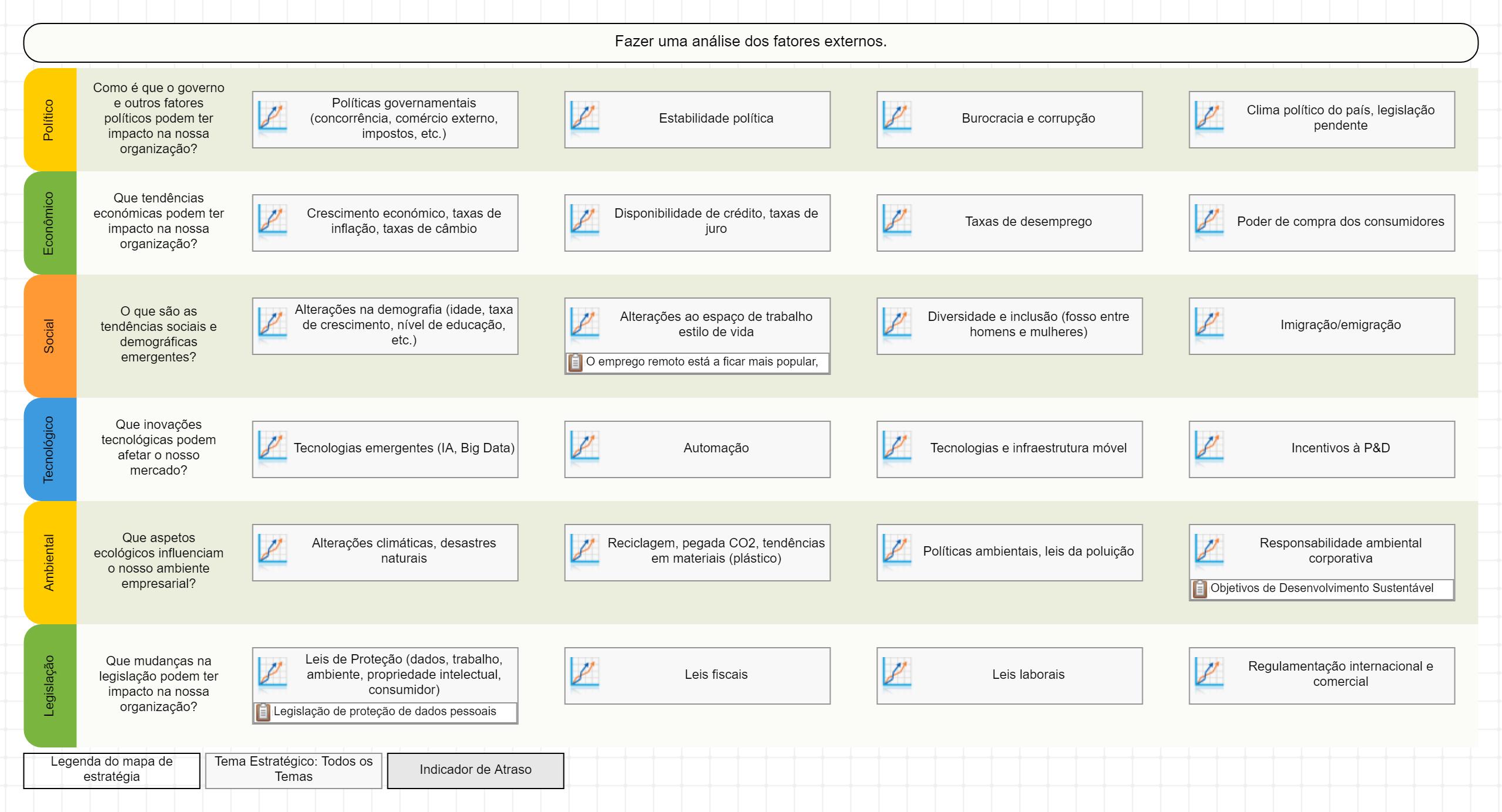 Modelo de análise PESTEL no BSC Designer