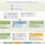 COVID 19 – um modelo de mapa estratégico para a estratégia de resposta ao Coronavírus