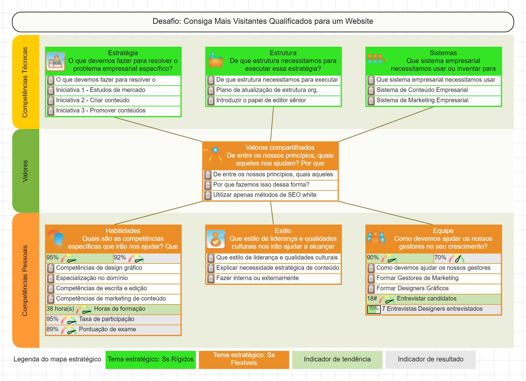 Estrutura 7-S automatizada com BSC Designer