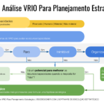 Utilizando o VRIO para planejamento estratégico