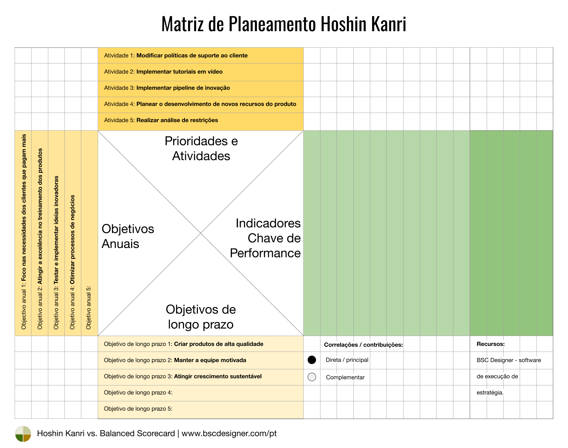 Hoshin Kanri - prioridades e atividades