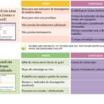 Scorecard de KPI em planilhas como Excel vs. KPI em software especializado: PROs e CONs
