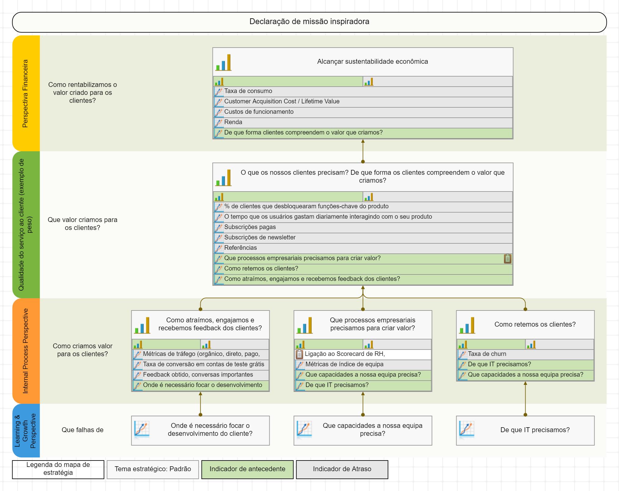 Mapa estratégico da Balanced Scorecard para uma empresa startup