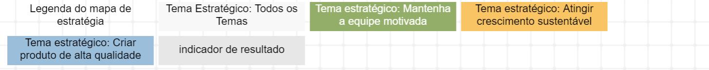 Temas estratégicos no mapa estratégico