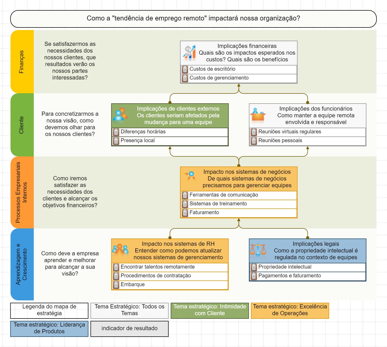 Tendência de emprego remoto analisada no mapa estratégico