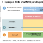 5 etapas para medir a marca para pequenas e médias empresas