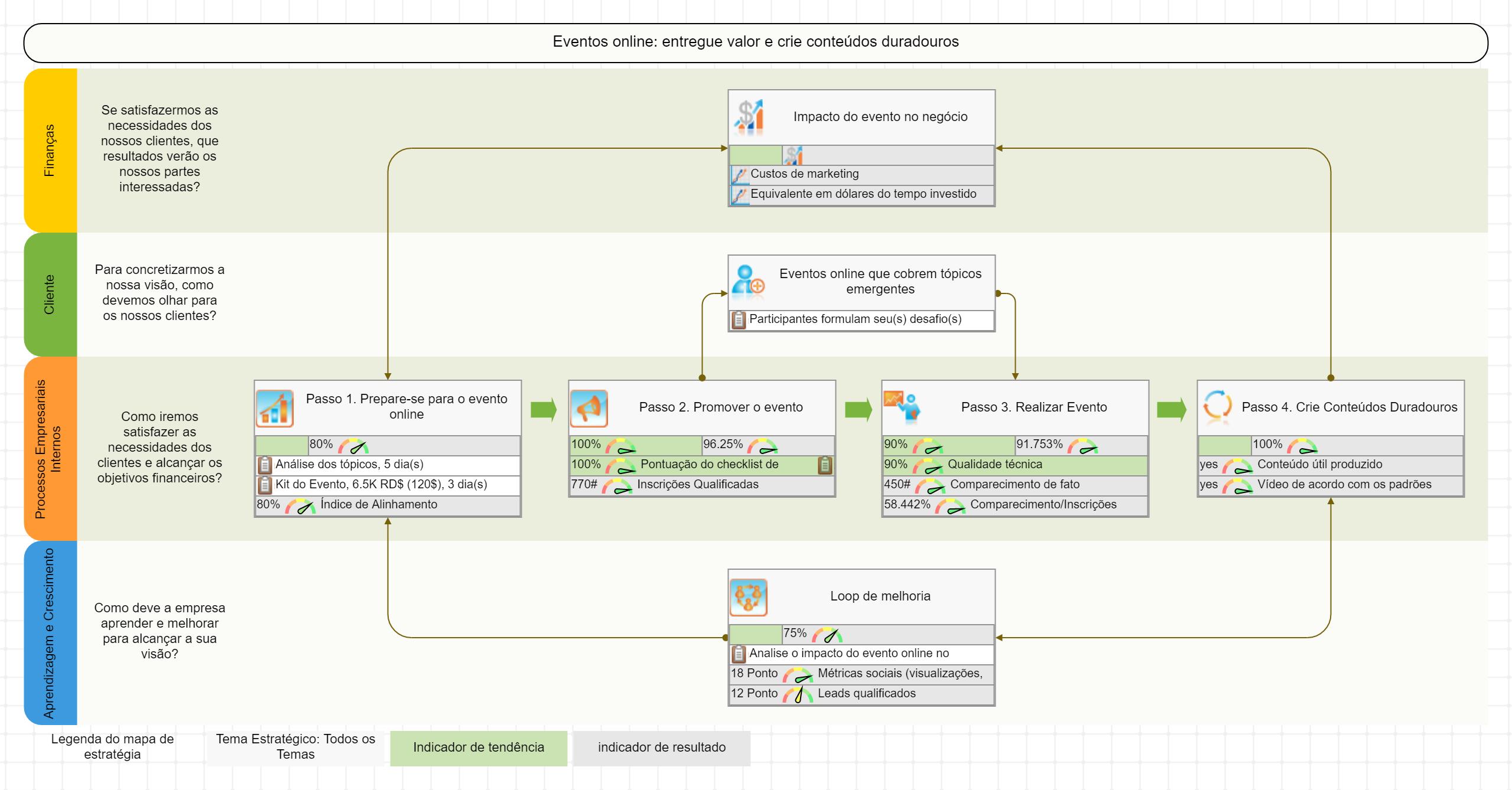 Mapa de processo para eventos online