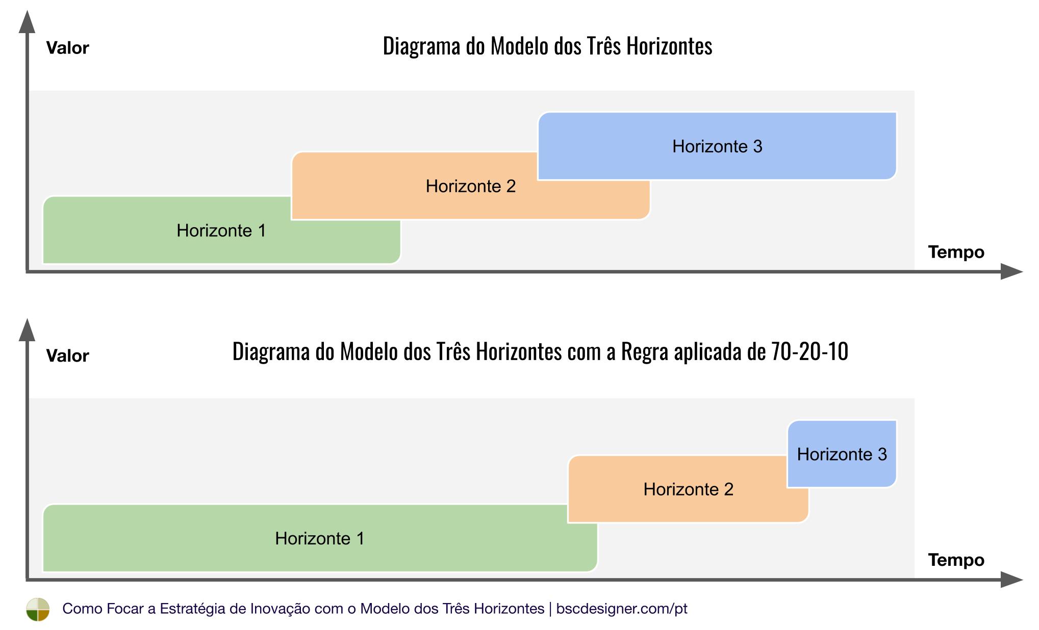Diagrama do Modelo dos Três Horizontes com a Regra 70-20-10 Aplicada