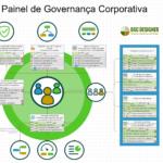 Dashboard de Governança Corporativa com KPIs