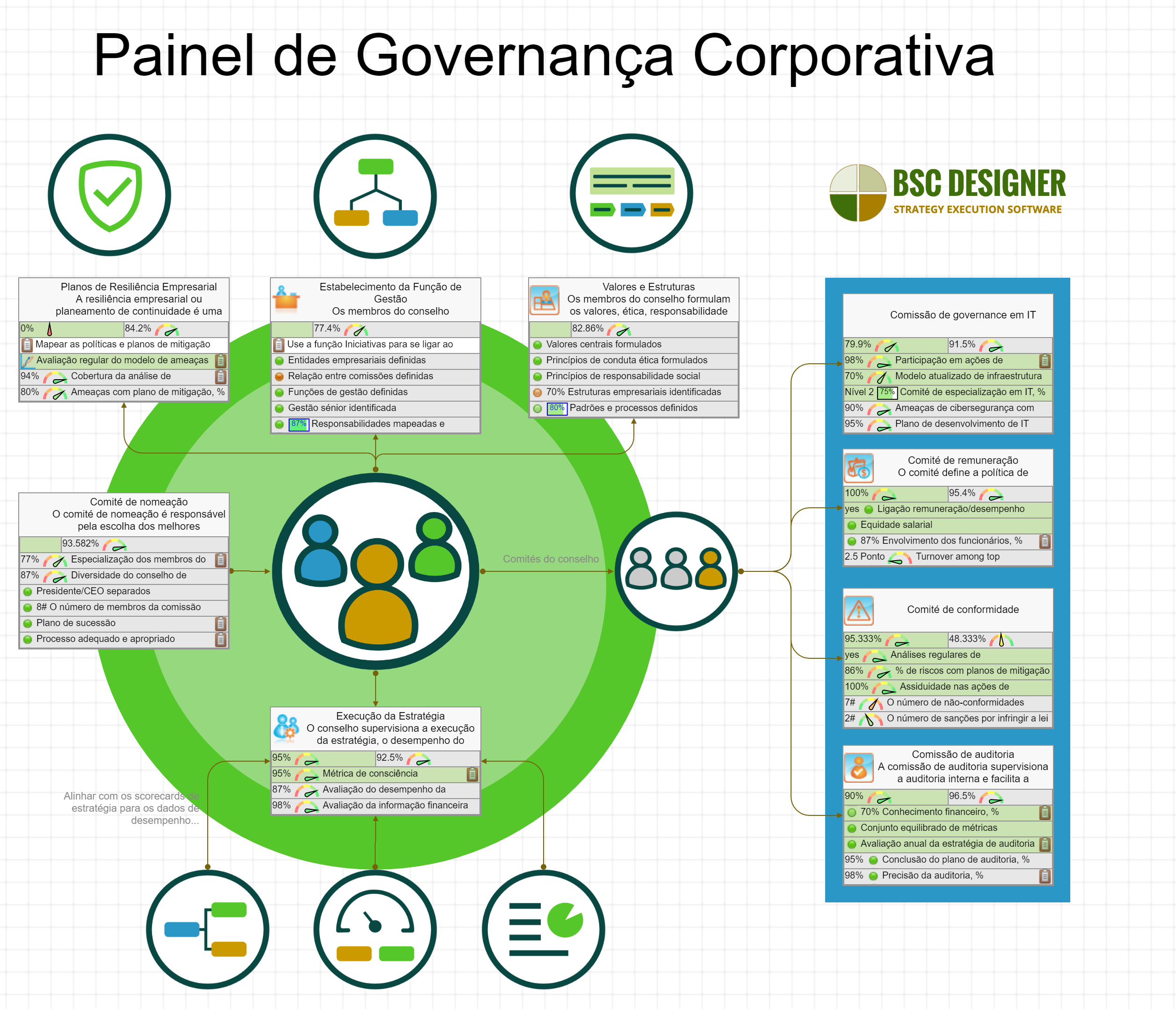 Dashboard de Governança Corporativa com KPIs
